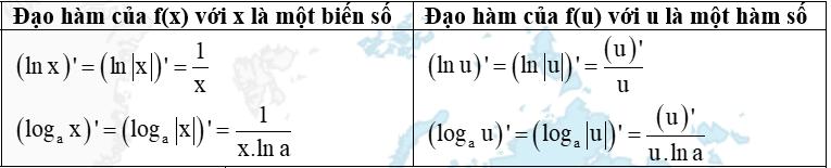Đạo hàm của hàm logarit