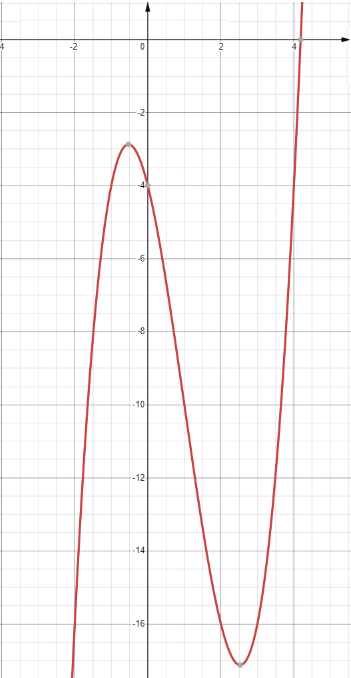 khảo sát sự biến thiên và vẽ đồ thị hàm số bậc 3
