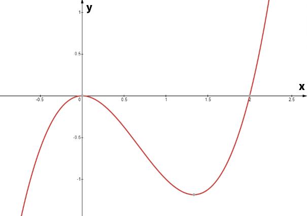 cách vẽ đồ thị hàm số bậc 3