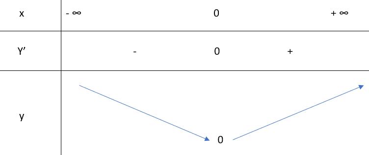 Bảng biến thiên đồ thị hàm số