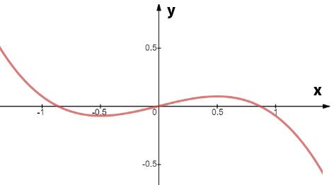 vẽ đồ thị hàm số bậc 3
