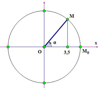 vòng tròn lượng giác trong vật lý