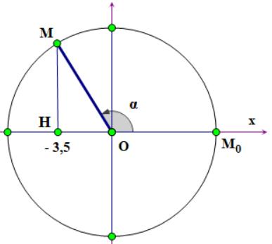 vòng tròn lượng giác vật lý 12