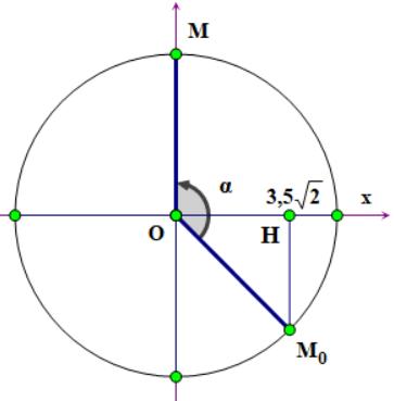 vòng tròn lượng giác sin cos