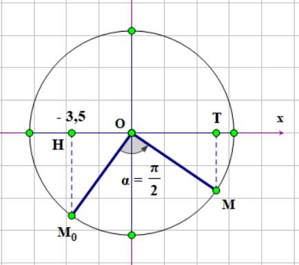 vòng tròn lượng giác cơ bản